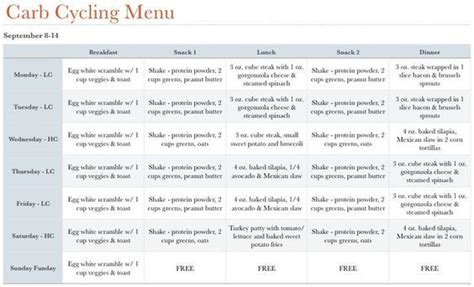 Carb Cycling // Sample Meal Plan & Recipes   Carb cycling