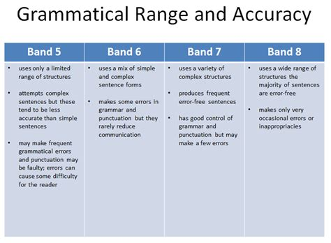 Band 5 & 8 Differences in Writing Task 2 - IELTS Advantage